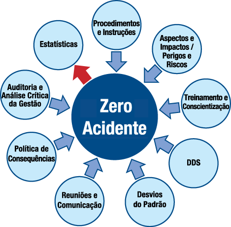 Mandala Zero Acidente